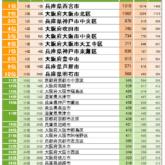 [関西]住みたい自治体ランキング
