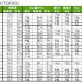 街の幸福度(自治体)TOP20
